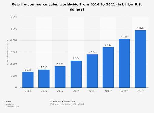 ecommerce-sales-seo